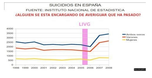 Spanish Suicides